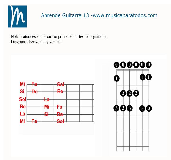 Aprende Guitarra 13 – Ejercicios de rutina diaria
