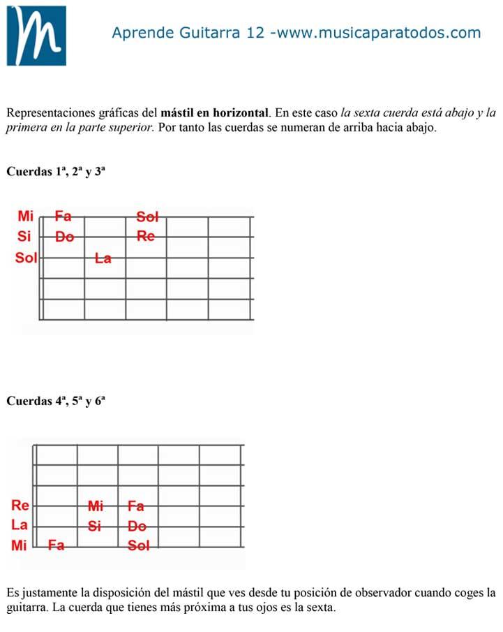 Aprende Guitarra 12 – Notas naturales en cuerdas 1ª, 2ª y 3ª primeros trastes